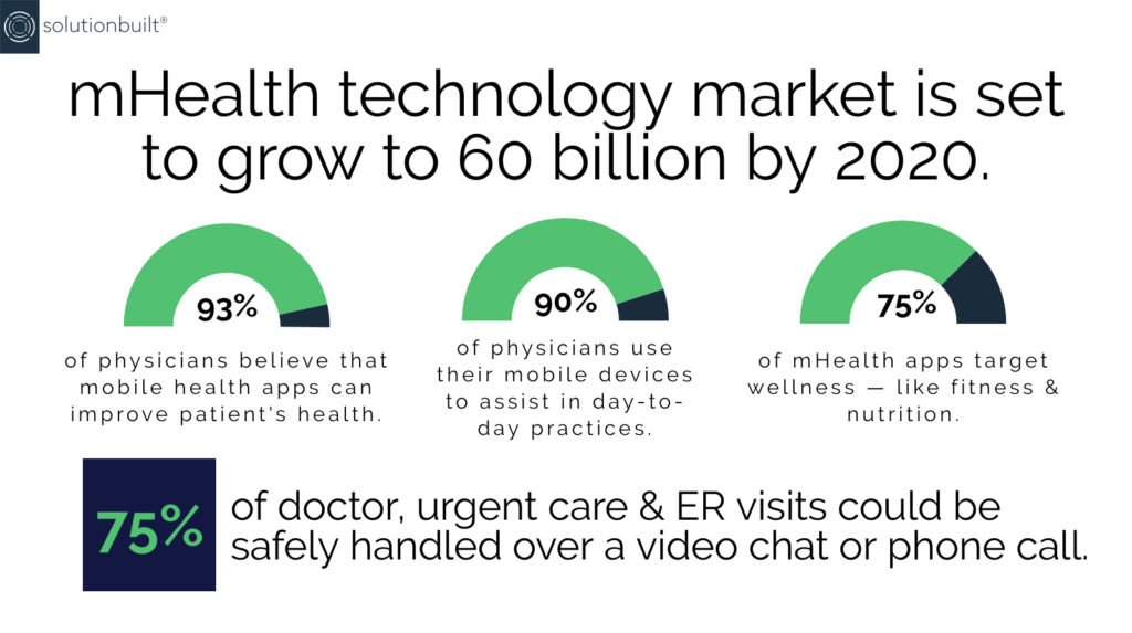 Healthcare Mobile App   SolutionBuilt