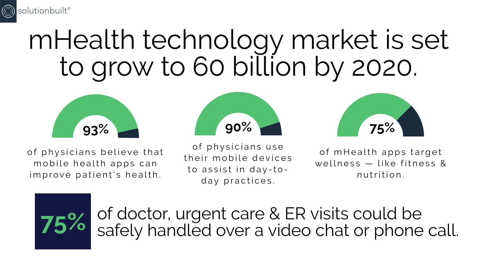 How Healthcare Mobile App Trends are Changing in 2019